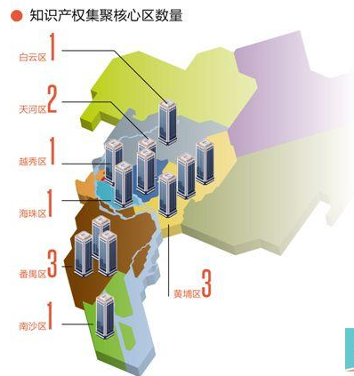 广州知识产权