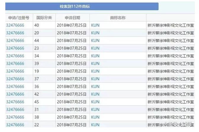 蔡徐坤工作室申请112个商标,保护意识谁更强?
