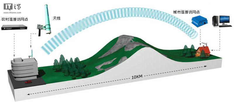 微软申请Airband商标推进空白空间技术:改善偏远地区上网状况